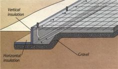 This method only works with a heated structure. It relies on the use of two sheets of rigid, polystyrene insulation—one on the outside of the foundation wall and the other laid flat on a bed of gravel at the base of the wall—to prevent freezing, which is a problem with slab-on grade foundations in areas with frost. The insulation holds heat from the structure in the ground under the footings and prevents heat loss from the edge of the slab. This heat keeps the ground temperature around the…