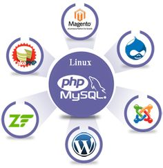 Image result for Why Hire PHP Web Development Company in USA