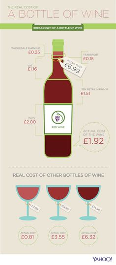 The real cost of a bottle of wine - Yahoo Finance UK (Part of the series of infographics I made for Yahoo)