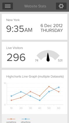 Geckoboard App - #mobile #graphs