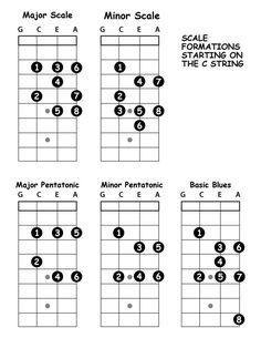 Free Sheet Music Scores: El Condor Pasa, free ukulele tabs