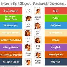 34 Best Erikson S Stages Of Development Images Erik Erikson