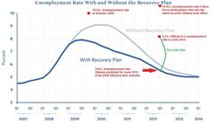 The Obama Recovery?