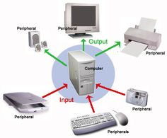 Peripherals can include input devices and output devices, as well as some storage devices and communications devices