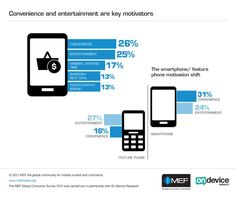 INFOGRAPHIC: 26 per cent of consumers shop via mobile for convenience | Mobile content industry news | Mobile Entertainment