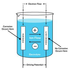 Most forms of corrosion occur through the action of an electrochemical cell, comprised of an anode, cathode, electrolytic path and driving potential.