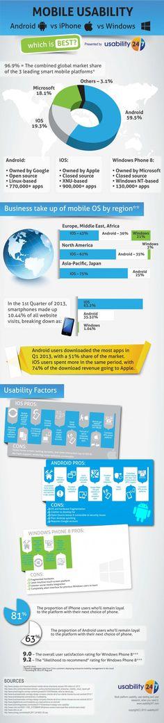 #Android vs #iPhone vs #Windows, ¿dónde desarrollar nuestra aplicación? #infografia