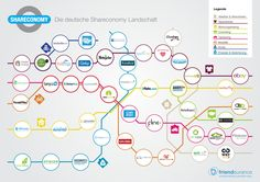 German Sharing Economy Start-ups you should know about Marketing Trends, The Marketing, Social Media Marketing, Content Marketing, Business Model, Calla, Sharing Economy, Economic Systems, Social Media