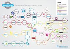 Deutsche Share Business Konzepte / Startups
