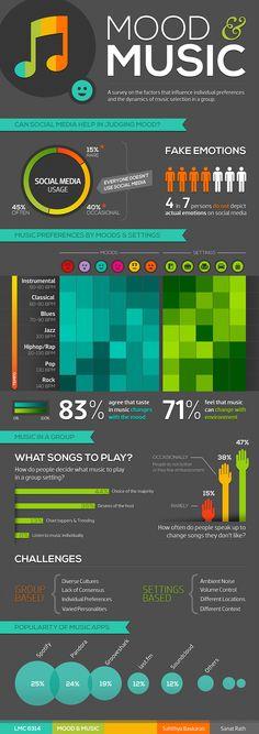 ONE: Infografía: Ambiente y música
