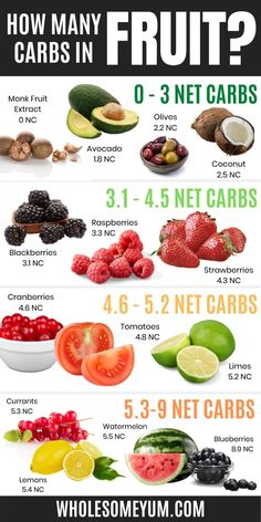 Carbs In Fruit, Keto Fruit, Healthy Fruits, No Carb Fruit, High Carb Fruits, Fruit Diet Plan, Low Carb Food List, Diet Food List, Low Glycemic Foods List