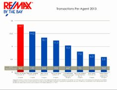 The figures for 2013 are in. RE/MAX By The Bay has the most productive agents.