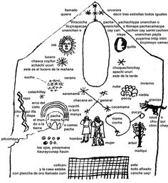the cosmology of the Incas, according to Juan de Santa Cruz Pachacuti Yamqui Salcamayhua (1613), after a picture in the Sun Temple Qurikancha in Cusco, with Inti (the Sun), Killa (the Moon), Pachamama (Mother Earth), Mama Qucha (Mother Sea), and Chakana (Southern Cross) with Saramama (Mother Corn) and Kukamama (Mother Coca).