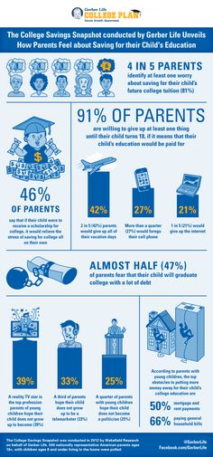 The College Savings Snapshot conducted by Gerber Life unveils how parents feel about saving for their child's education.