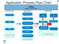 Image result for applicant tracking technology flowchart