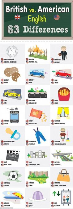63 differences between US and British English revealed A handy infographic by Grammar Check has outlined 63 of the main differences between British and American English British And American English, English Uk, English Tips, English Study, English Class, English Lessons, Learn English, British English Words, British Slang