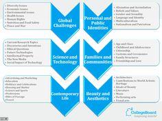 AP Themes graphic