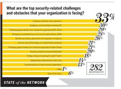 Security-Related Challenges