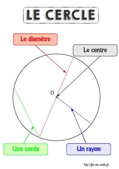 Display: the circle - - School fairy - Holly's Education Archive Math College, Cycle 3, Math Division, French Education, Math Help, School Notes, Math For Kids, Math Worksheets, Learn French