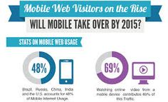 Will Mobile Take Over By 2015? It's already happening!