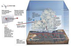 The crash of flight af 447. #infographic #infografia