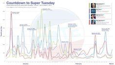 """Post """"¿Las Redes Sociales se adelantaron a los resultados del SuperMartes?"""""""