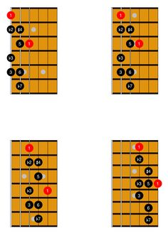Beginners guide to learning guitar scales including pentatonic, major, minor, blues, jazz and exotic scales - with charts and tabs to help you along the way Learn Guitar Scales, Guitar Scales Charts, Guitar Chords And Scales, Guitar Chord Chart, Learn To Play Guitar, Music Chords, Music Theory Guitar, Guitar Songs, Ukulele