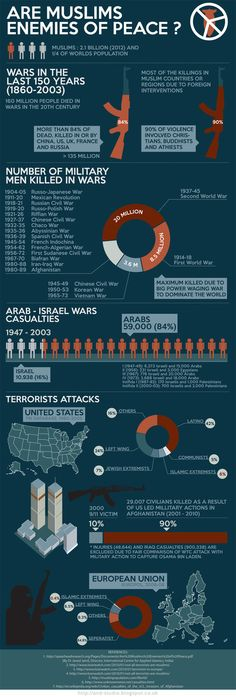 Are Muslims the biggest threat to world peace? Find out with this #infographic    Every Muslims must ♥ LIKE ♥ REPIN ♥ SPREAD ♥