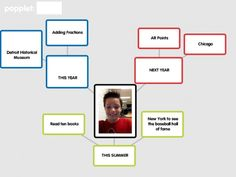 Using Popplet to share memories and goals: http://blogs.southfieldchristian.org/elemapptitude/popplet-app-memories-and-goals/