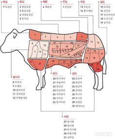 소고기 살코기 부위별 명칭