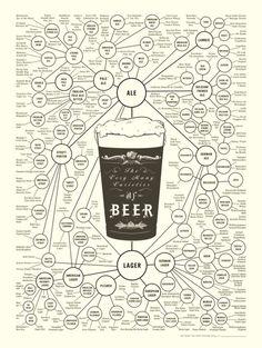 The Varieties of Beer! Taschen Book 'Information Graphics' Presents Beauty Of Design (PHOTOS)