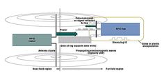 Identificazione delle fibre ottiche RFID è l'acronimo inglese di  Radio Frequency IDentification: è una tecnologia di identificazione automatica basata sulla propagazione nell'aria di onde elettromagnetiche, che consente la rilevazione a distanza di oggetti.  http://boscoottica.blogspot.it/2015/08/identificazione-delle-fibre-ottiche.html