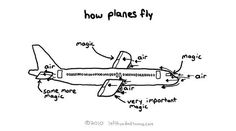 How planes fly...