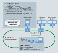 PLSDOC® (Anlagendokumentation) - die Systemarchitektur des Software-Moduls PLSDOC®