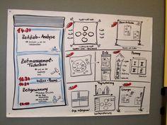 ... bloggt über Flipcharts und Visualisierungen