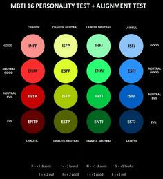 How the 16 MBTI personality types typically experience dating relationships Infp Personality Type, Personality Psychology, Myers Briggs Personality Types, Myers Briggs Personalities, Freud Psychology, Psychology Quotes, Personalidade Infp, Mbti Charts, Pseudo Science