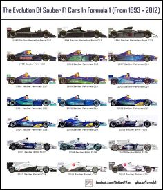 Formula 1 collectors' reference: Sauber F1 cars 1993-2012