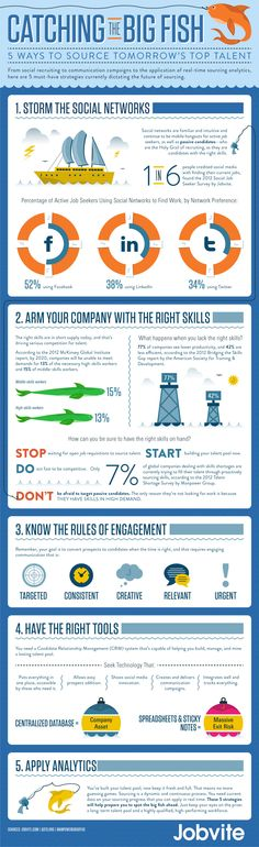 Social Recruiting: How To Find Tomorrow's Top Talent Now [Infographic]