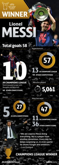 Infographic: Lionel Messi's 2014/15 - UEFA Champions League - News - UEFA.com