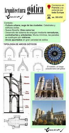 La arquitectura gótica | La cámara del arte Architecture Career, Architecture Drawings, Gothic Architecture, Historical Architecture, Architecture Details, Building Sketch, Baroque Art, Rainbow Art, Romanesque