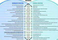 Monsanto FDA
