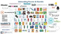 Startup infographic : Disrupting Procter & Gamble: The Startups Unbundling P&G and the Consumer Packaged Goods Industry Workshop Design, Good Company, New Technology, Ecommerce, Insight, Etsy Shop, Startups, Business