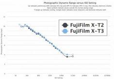 Photons to Photos: Fujifilm vs Dynamic Range Comparison - Fuji Rumors Dynamic Range, Rss Feed, Facebook Instagram, Fujifilm, Photographs, Photos, Chart, News, Preserves