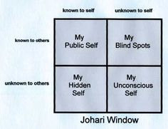 Johari Window: A Useful Tool for Understanding Self  http://serenityonlinetherapy.com/johariwindow.htm. CamerinRoss.com