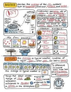 Science Notes - Weather and Climate Science. by Science and Math Doodles Science Notes, Science Topics, Science Notebooks, Interactive Notebooks, Science Classroom, Teaching Science, Science Education, Physical Science, Teaching Resources