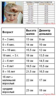 Дайте описание или схему шапочки для новорожденного крючком - Страна Мам