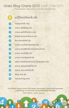 print_Top15_tsm_virato_blog-charts