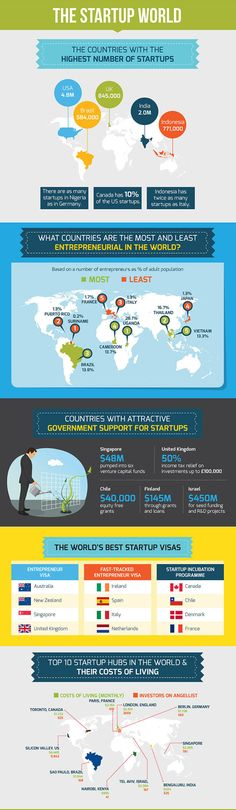 The State Of The Most Influential Startups On Earth (Additional infographics within FastCo article)