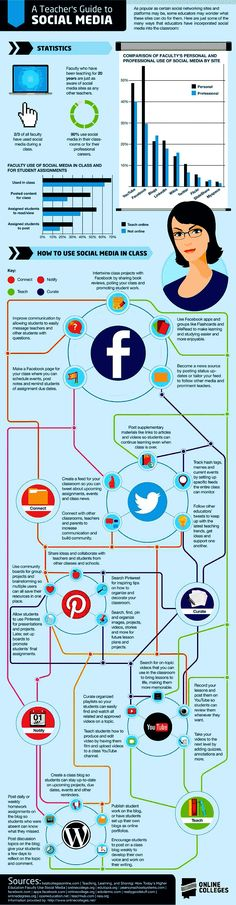A Teacher's Guide To SocialMedia. Infographic - for all my education friends navigating the world of social!