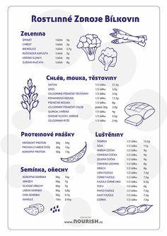 Rostlinné zdroje bílkovin   Vědomé stravování / Zdravé kurzy vaření Workout Programs, Words, Blog, Hacks, Vegan, Fit, Shape, Blogging, Vegans